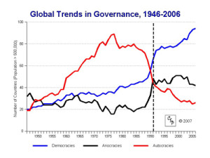 CSP global trends in governance